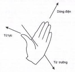 động cơ điện là gì quy tắc bàn tay trái