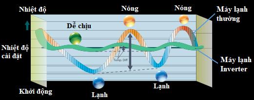 Nguyên lý hoạt động của máy điều hòa inverter là gì