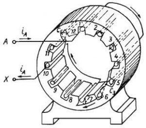 Động cơ không đồng bộ 3 pha lõi thép stato