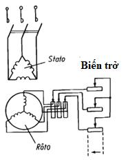 Máy điện không đồng bộ 3 pha điện trở roto
