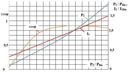Động cơ không đồng bộ 3 pha thực tế