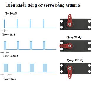 ảnh đại diện điều khiển động cơ servo bằng pwm
