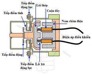 cấu tạo của contactor