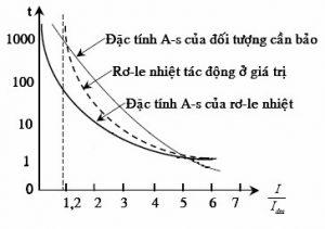 đường đặc tính dòng điện thời gian rơ le nhiệt