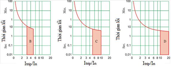 cấu tạo của aptomat cb - 4