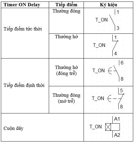 ký hiệu timer On delay