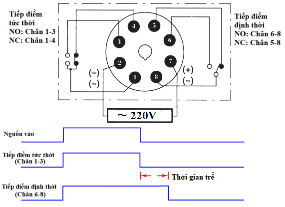 nguyên ly relay thời gian off delay