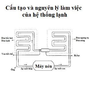 kỹ thuật máy lạnh và điều hòa không khí