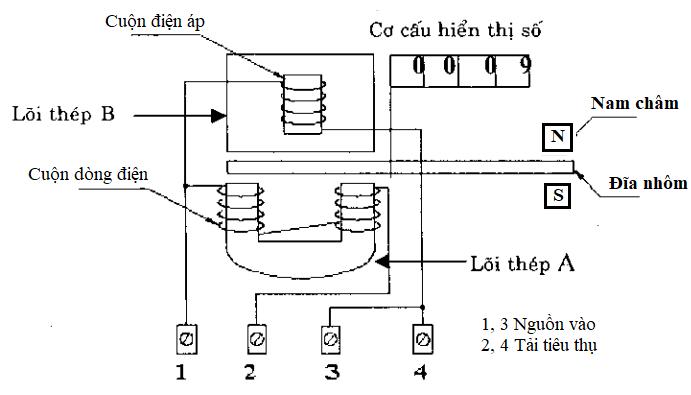 cấu tạo của công tơ điện 1 pha