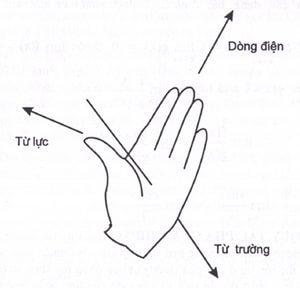 khí cụ điện quy tắc bàn tay trái